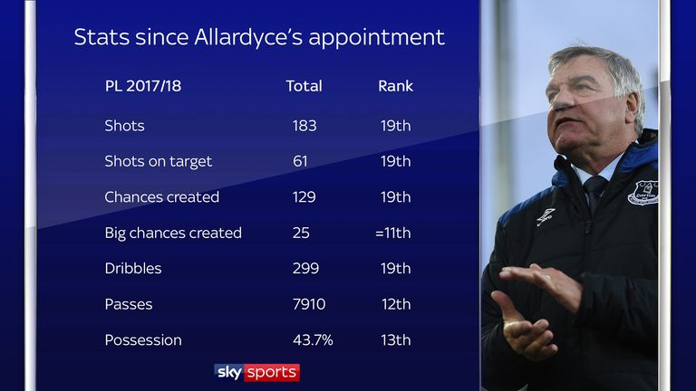 Everton's underlying numbers during his time at Everton are not so impressive