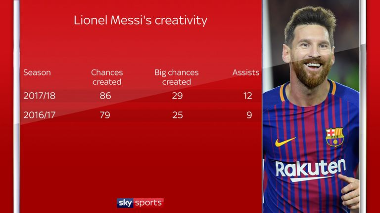Lionel Messi has been more creative than last season