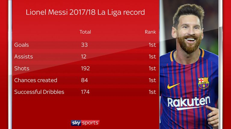 Lionel Messi has topped the charts across of raft of stats