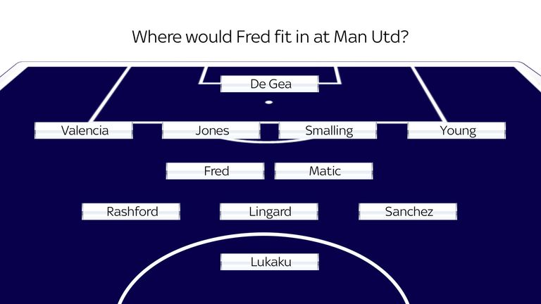 How Manchester United could line up with Fred in a 4-2-3-1