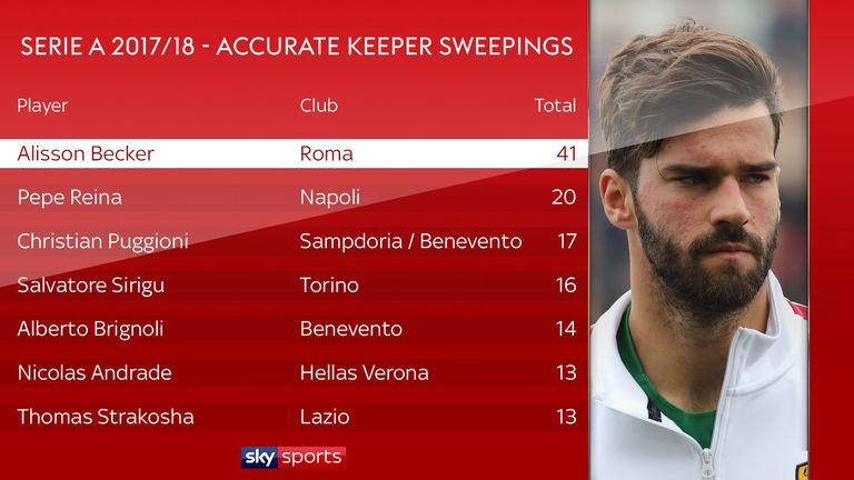 Alisson made more keeper sweepings than anyone else in Serie A last season