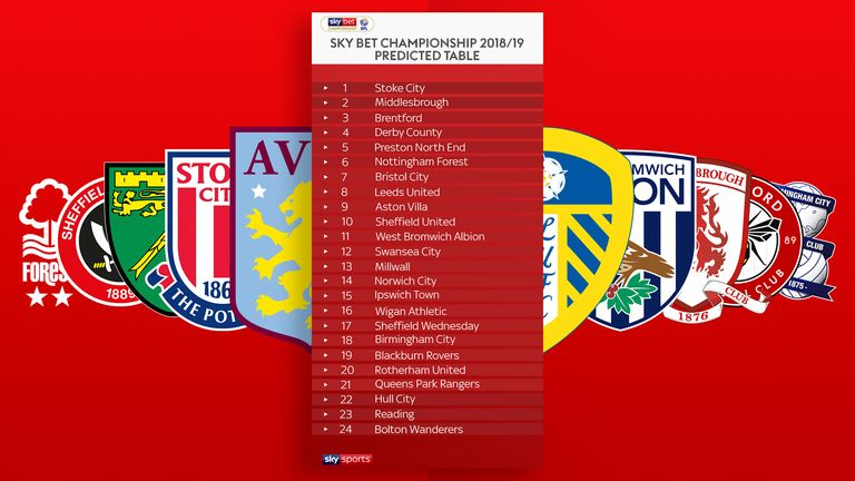 Sky Bet Championship Table Prediction Where Will The 24 Clubs