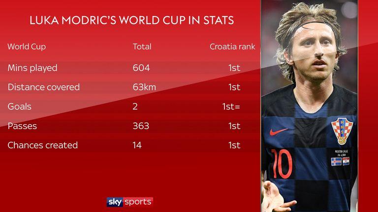 Luka Modric has been excellent for Croatia in Russia