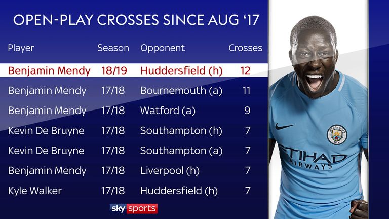 Mendy put in more crosses against Huddersfield than any City player last season