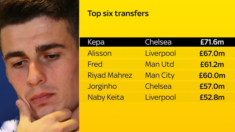 Kepa was the most expensive signing this summer