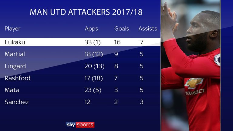 Manchester United relied on Lukaku for goals last season