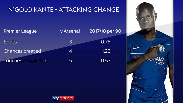 Kante was much more of an attacking force than usual against Arsenal