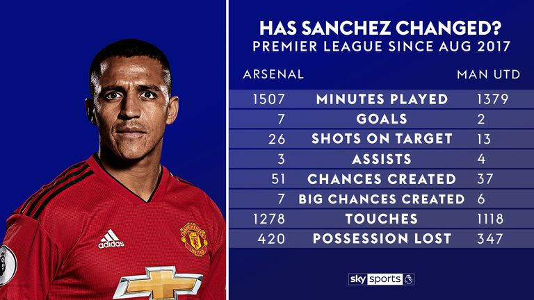 Alexis Sanchez's stats over the past two seasons for Arsenal and Manchester United