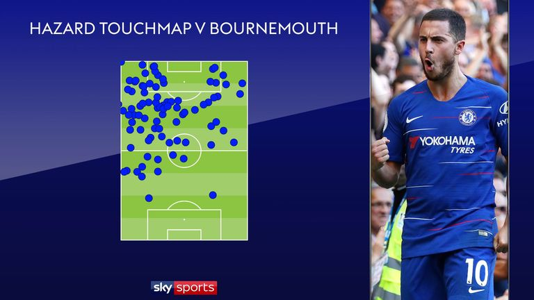 Eden Hazard's touchmap against Bournemouth