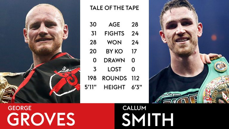 Tale of the Tape - George Groves vs Callum Smith