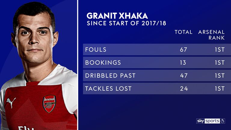 The stats highlight Granit Xhaka's defensive frailties