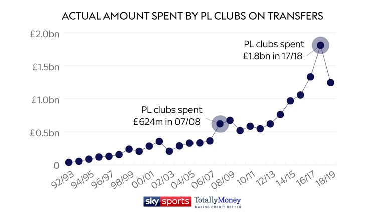 The overall, actual transfer spend hit an all-time high last season