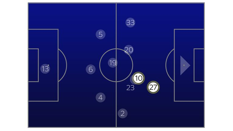 The average position of Lucas Moura (27) was ahead of Kane (10) against Watford