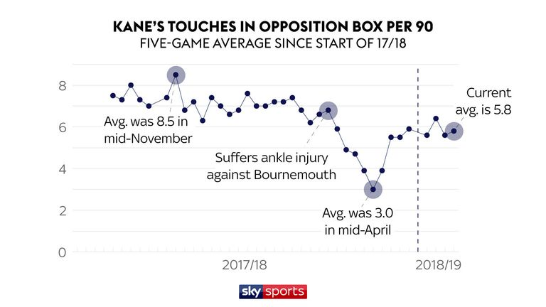 Kane's touches in the opposition box have dipped in recent months