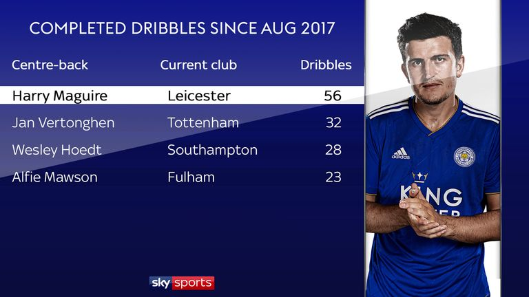 Maguire dribbles out from the back much more than any other centre-back