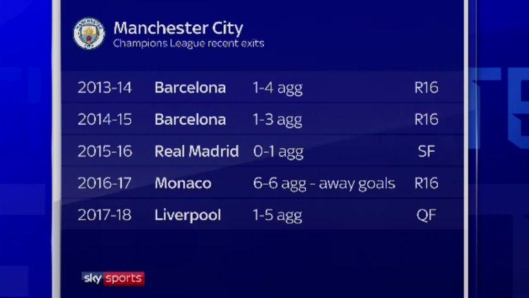 Man City's recent Champions League record