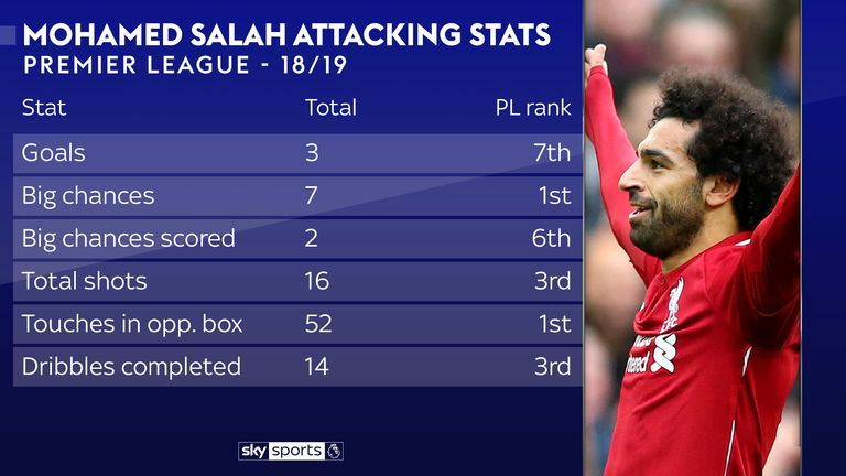 The stats show how much of a threat Salah has been this season
