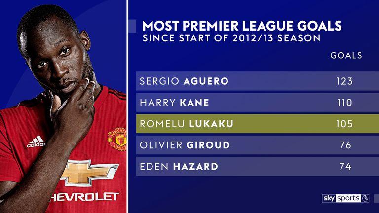 Romelu Lukaku ranks third for goals since 2012/13