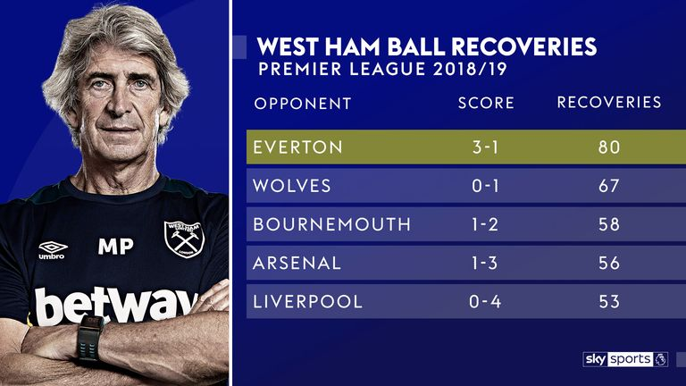 West Ham made 80 ball recoveries in the 3-1 win over Everton