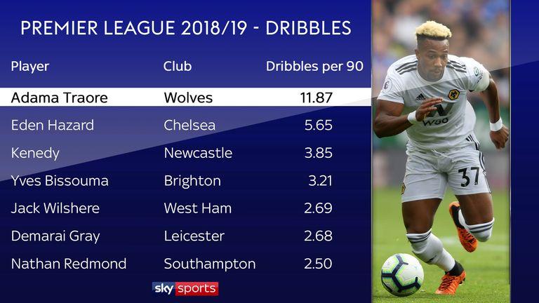 Traore has made more dribbles per 90 minutes than anyone else so far season