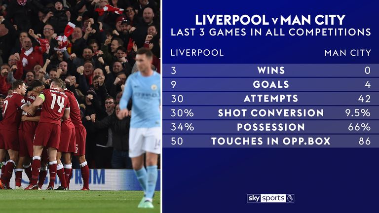 Klopp's side have won the last three meetings with Manchester City