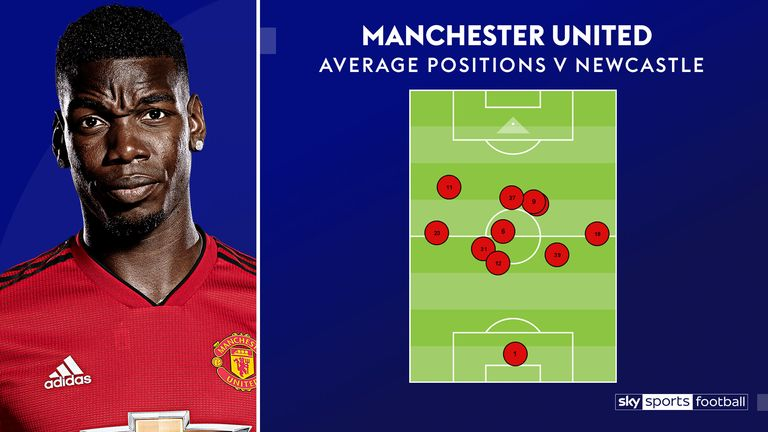 Pogba (6) occupied the base of midfield for Manchester United