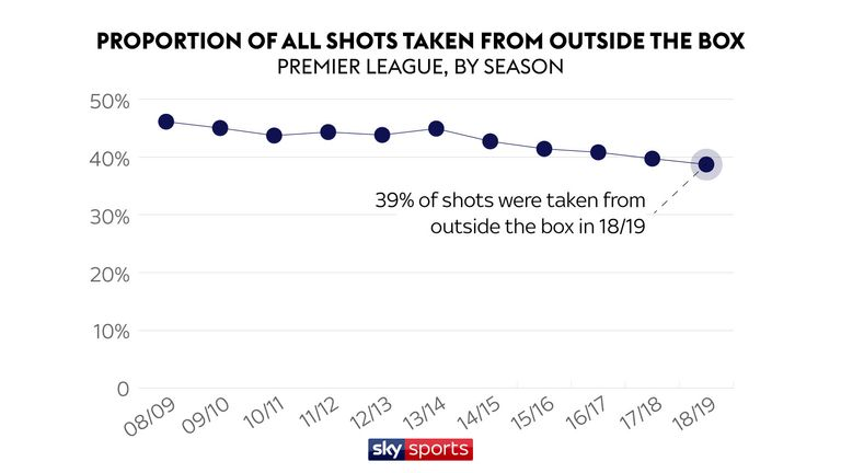 The proportion of shots taken from outside the box is decreasing too