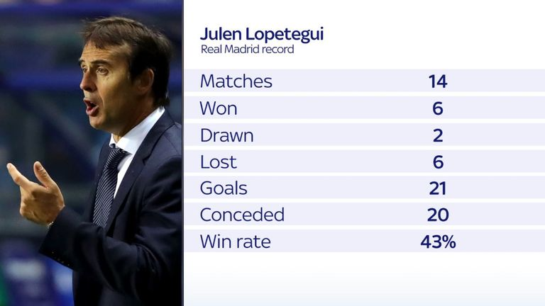 Lopetegui oversaw a disappointing start to the season at the Santiago Bernabeu