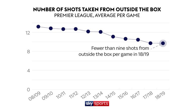 The number of shots taken from outside the box has been decreasing