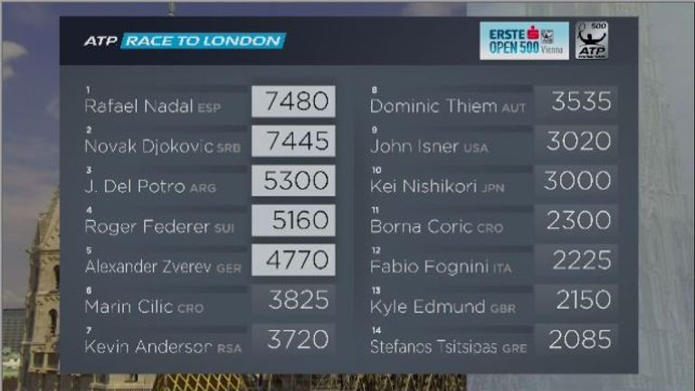 ATP Race to London standings ahead of Erste Bank Open