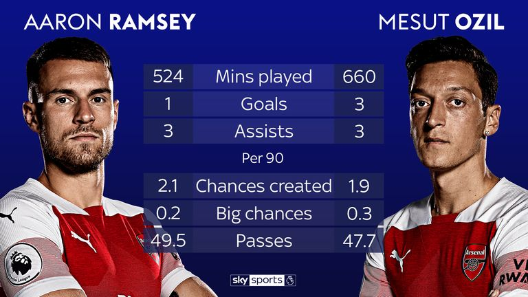 How Aaron Ramsey and Mesut Ozil compare in 2018/19