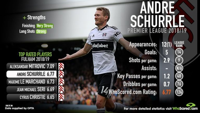 Andre Schurrle's season in stats, from WhoScored.com