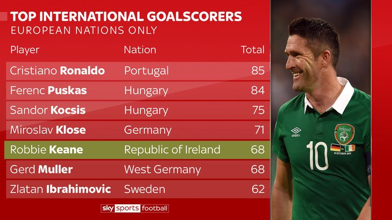 Keane is among the top European goalscorers in international history