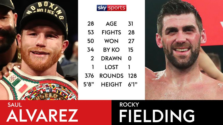 Tale of the Tape - Saul Alvarez vs Rocky Fielding