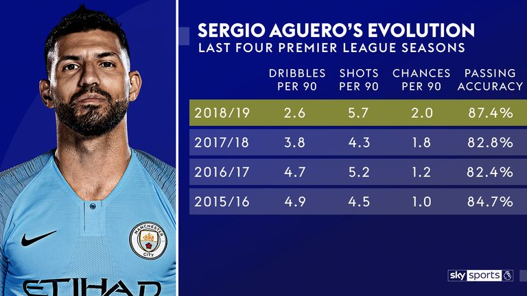 The statistics show how Sergio Aguero's game has changed