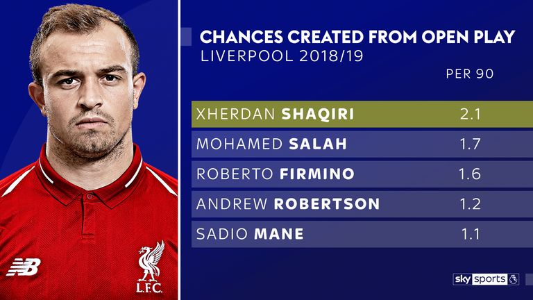 Xherdan Shaqiri is creating 2.1 open play chances per 90 minutes