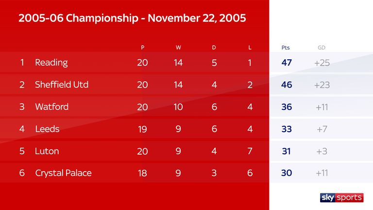 Championship 2005/06 table after 20 games