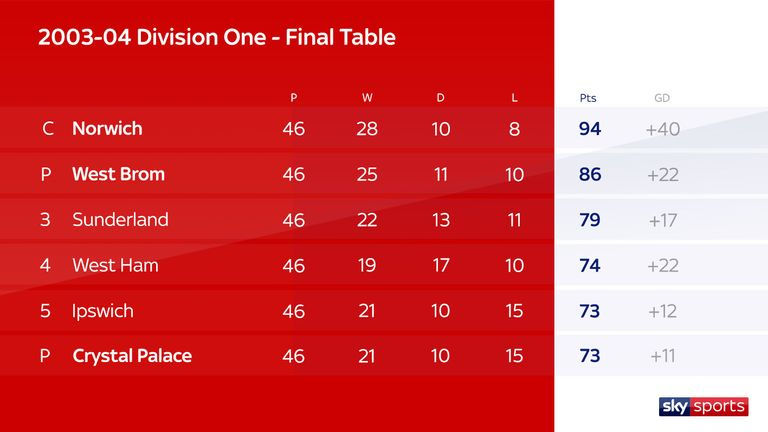 Division One 2003/04 final table