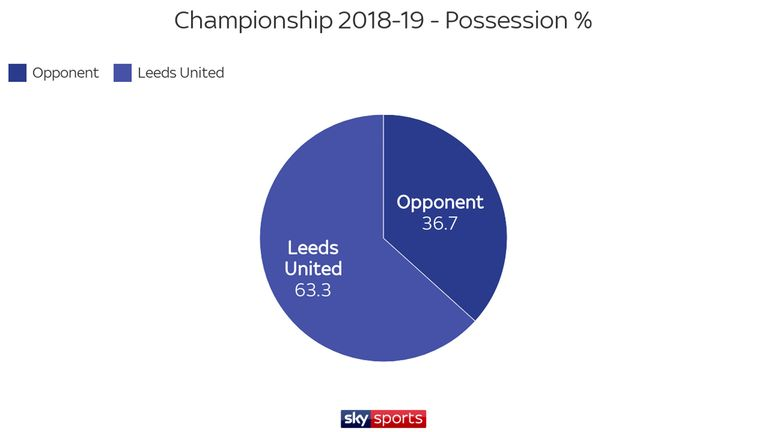 Leeds have dominated possession in the Championship under Bielsa