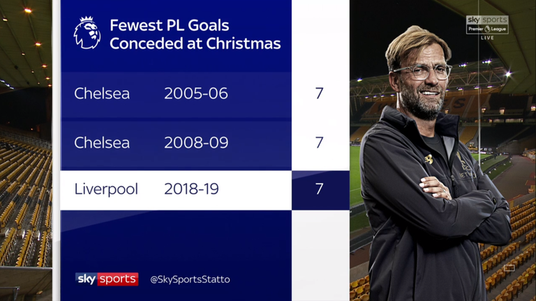 Liverpool's defence are breaking records