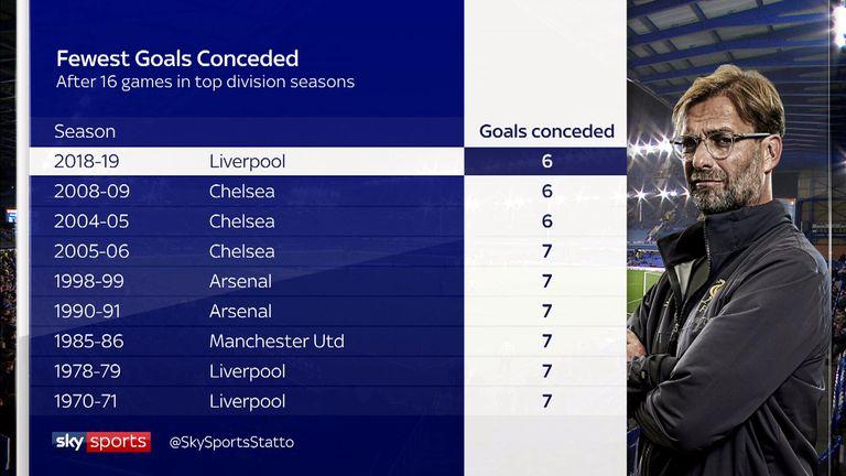 No team has ever had a better defensive start to a Premier League season