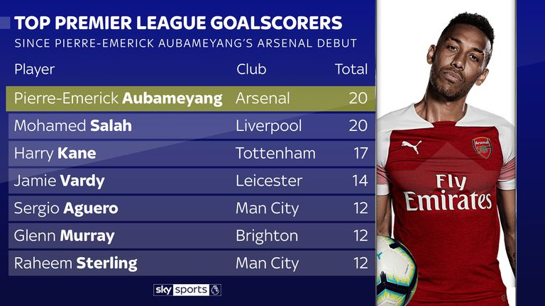 No player has scored more Premier League goals since his Arsenal debut