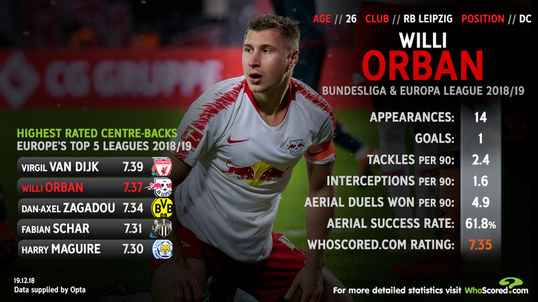 Willi Orban is in good form for RB Leipzig this season