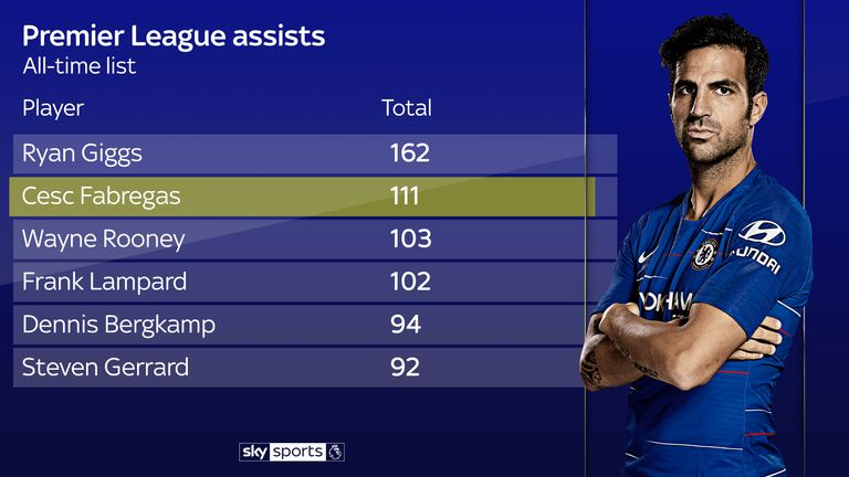 Fabregas ranks second behind Ryan Giggs for assists in the Premier League era