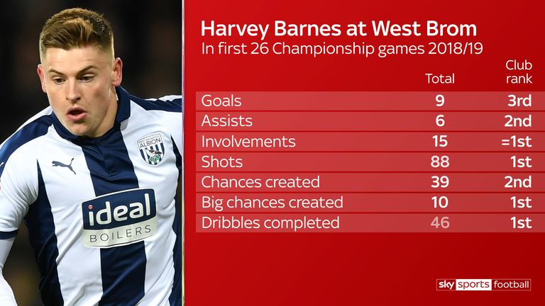 Barnes was a huge hit in the Championship with West Brom