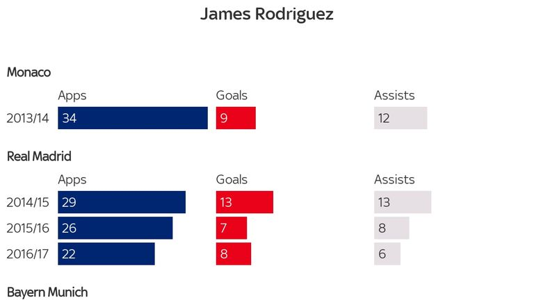 James Rodriguez What Next For Colombia Forward And How Has His Star Fallen Since 2014 Football News Sky Sports