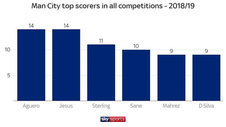 Sergio Aguero and Gabriel Jesus have scored 14 goals each in 2018/19