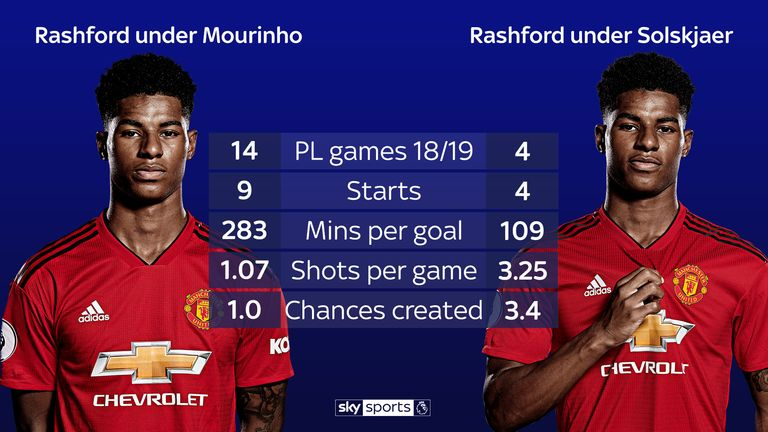 The incredible stats behind Manchester United's win over Tottenham Hotspur