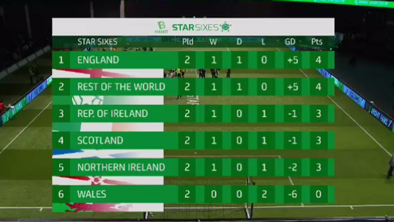 Star Sixes standings after day one in Glasgow