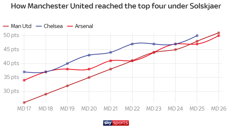 Manchester United have overtaken Arsenal and Chelsea in the top-four race